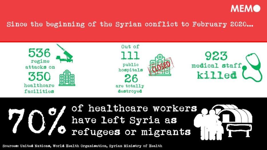 O sistema de saúde na Síria está à beira do colapso devido ao conflito brutal