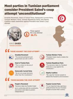 Partidos tunisianos denunciam golpe do presidente Kaies Saied; infográfico desenvolvido em Ancara, Turquia, 28 de julho de 2021 [Omar Zaghloul e Irşad Tograk/Agência Anadolu]