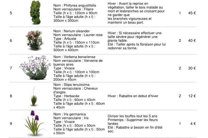 plan aménagement pasyager liste de plantes