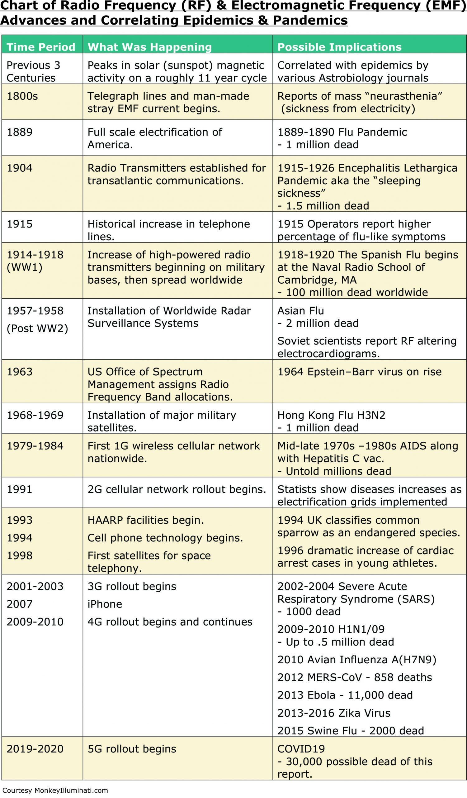 RF EMF Pandemic Epidemic Chart
