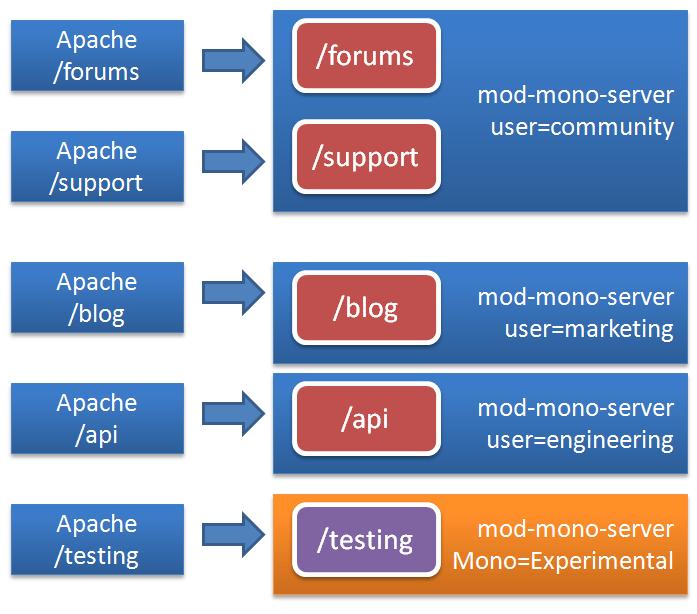Modmono-multiple-servers.PNG