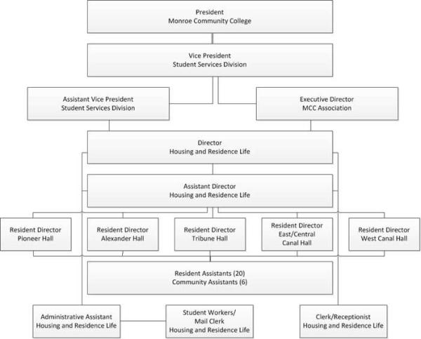 Organizational Chart | Housing and Residence Life | Monroe ...