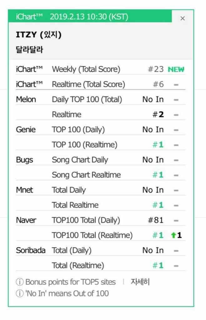 Korean Charts