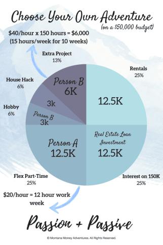 Passion Plus Passive Income  