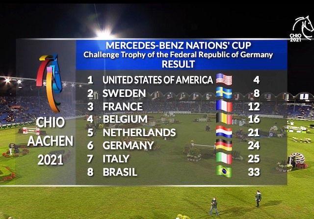 EE UU gana la Copa de Naciones en Aachen