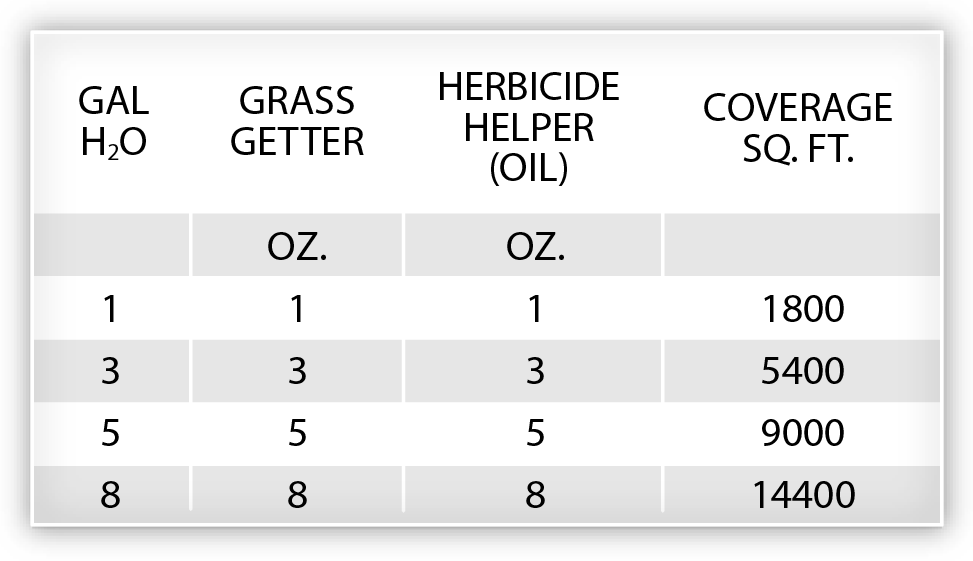 Rate Table for Grass Getter.