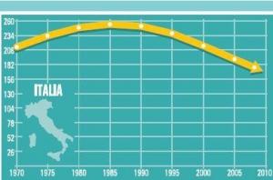 andamento incidenza tumori in Italia