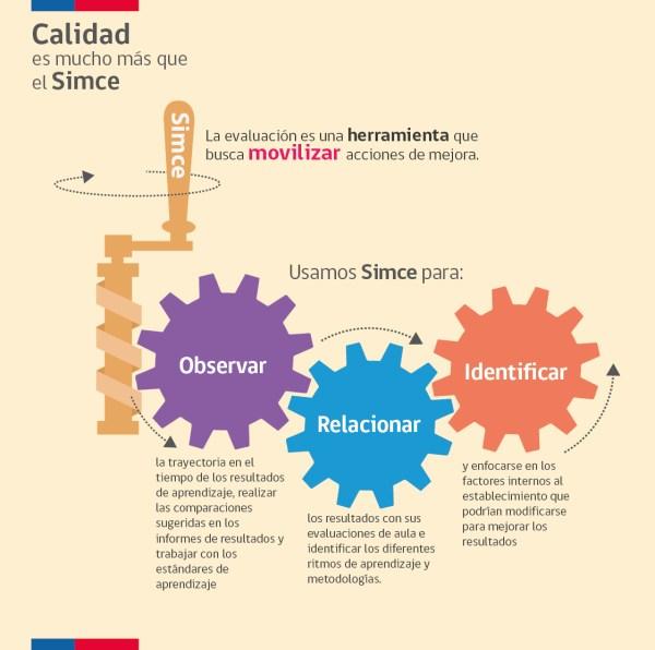 InfograciaCalidadMasQieSIMCE