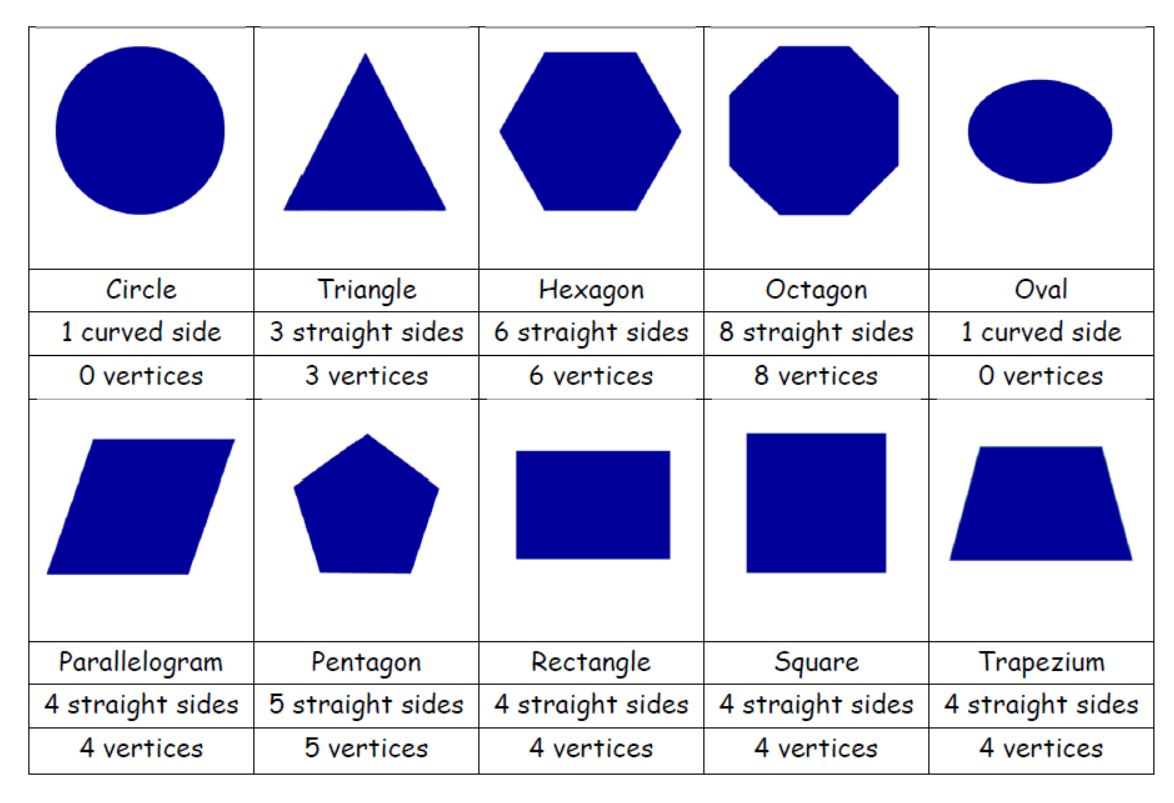 2D Shape Properties Sort