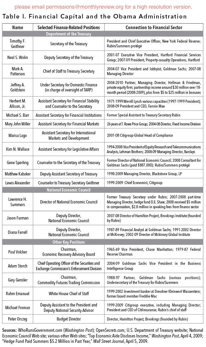 Tabell över finanskapitalets inflytande på Obama-administrationen