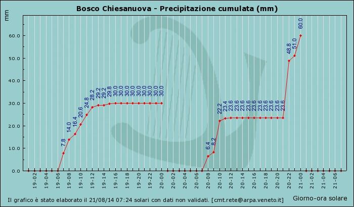 Grafico pioggia bosco 20 21 ago 2014