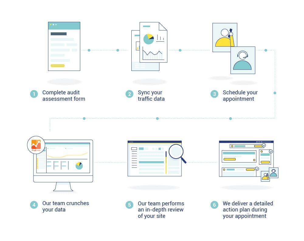Site Audit Information