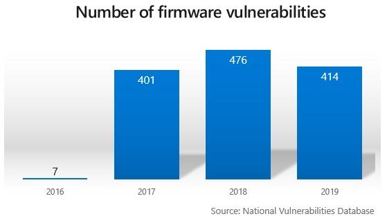 fig1-number-of-vulnerabilities