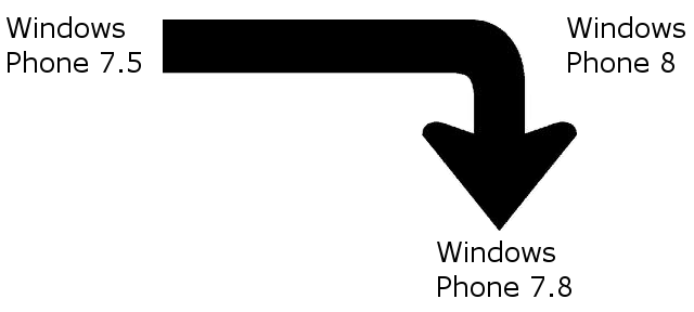 mise a jour windows phone 7.8