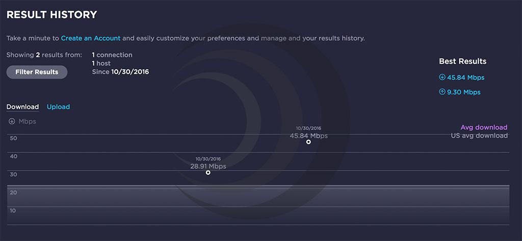 Im Download führt das Netgear Orbi ganz klar. (Bild: moobilux.com)