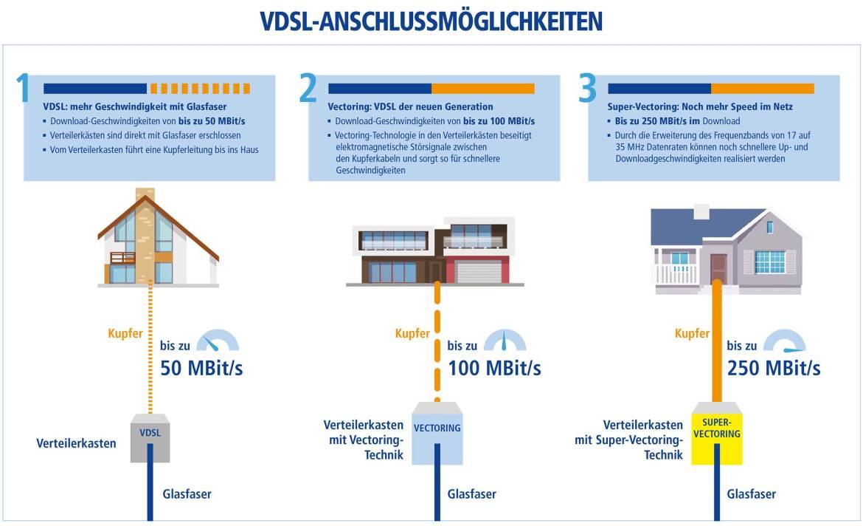 DSL, VDSL und VDSL2 Super Vectoring im Vergleich. (Infografik: 1&1)