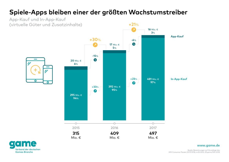Spiele Apps bleiben laut Verband einer der größten Wachstumstreiber. (Grafik: Game)