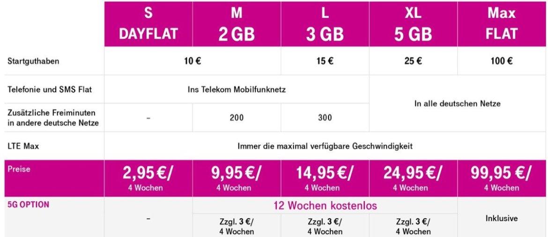 Die Deutsche Telekom startet ab dem 3. Februar mit neuen Prepaid-Tarifen.