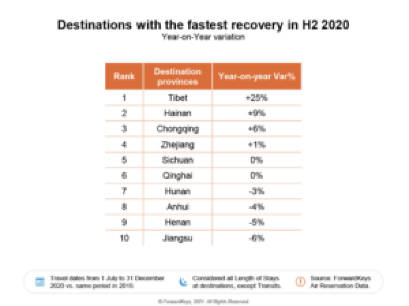 Chinese city recovery FK