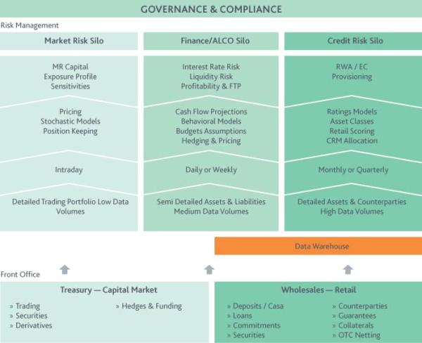 Leveraging Basel III Compliance Implementations | Moody's ...