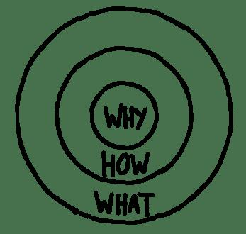 Le modèle du golden circle appliqué à une stratégie de content ...