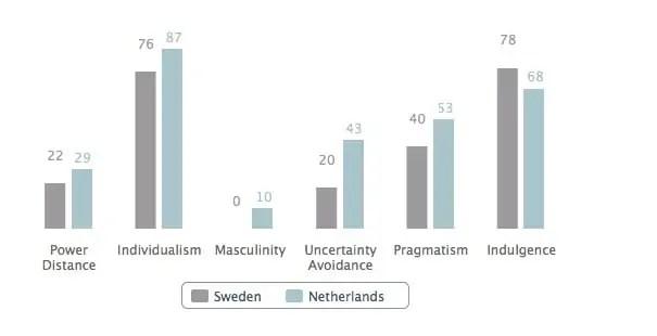 Zweden cultuur