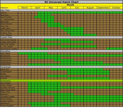 NJ Universal Hatch Chart