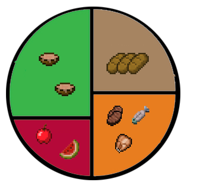 Minecraft Healthy Eating Chart
