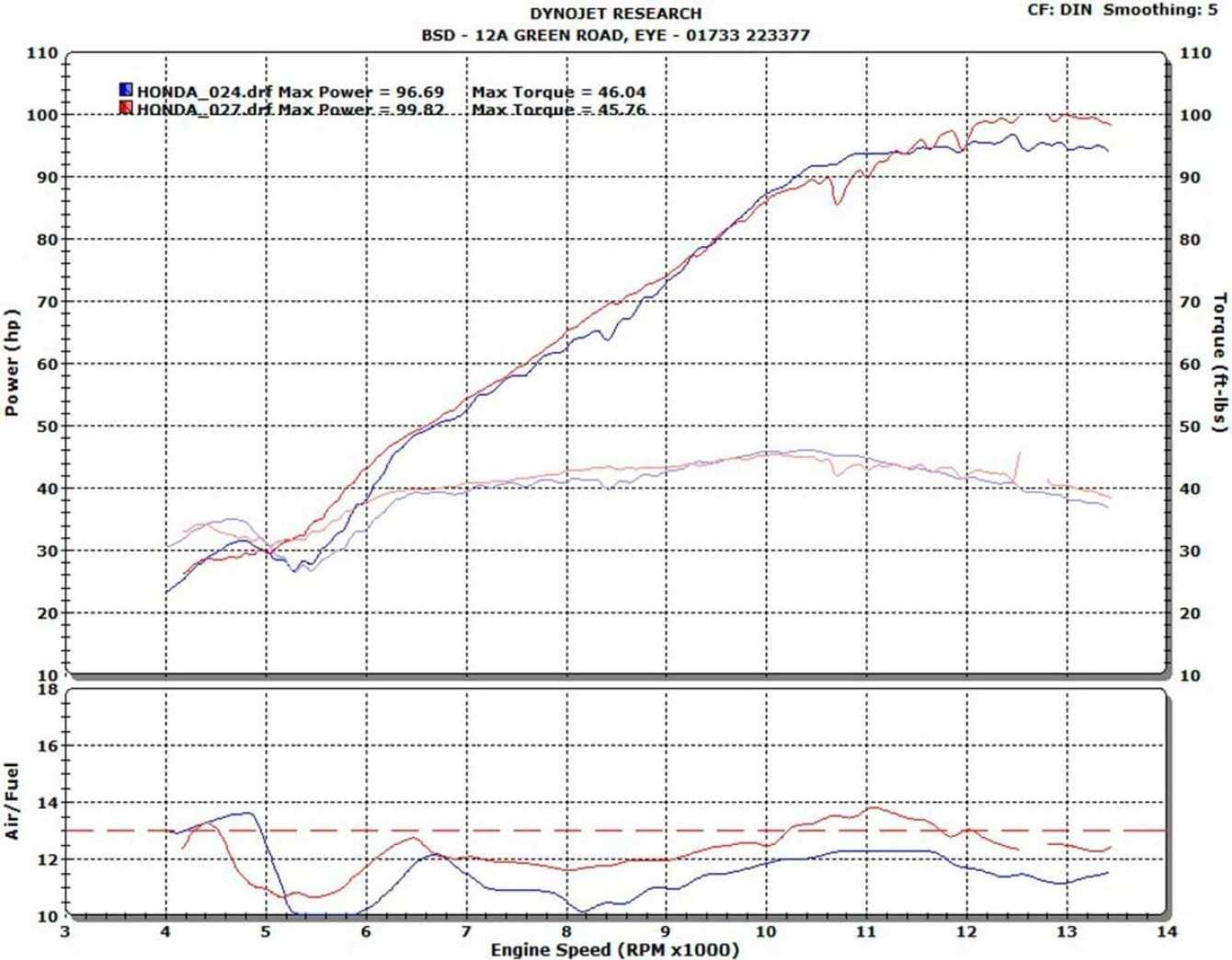 Pipe Werx 032_Dyno-chart