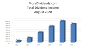 MoreDividends Income August 2020 - 2