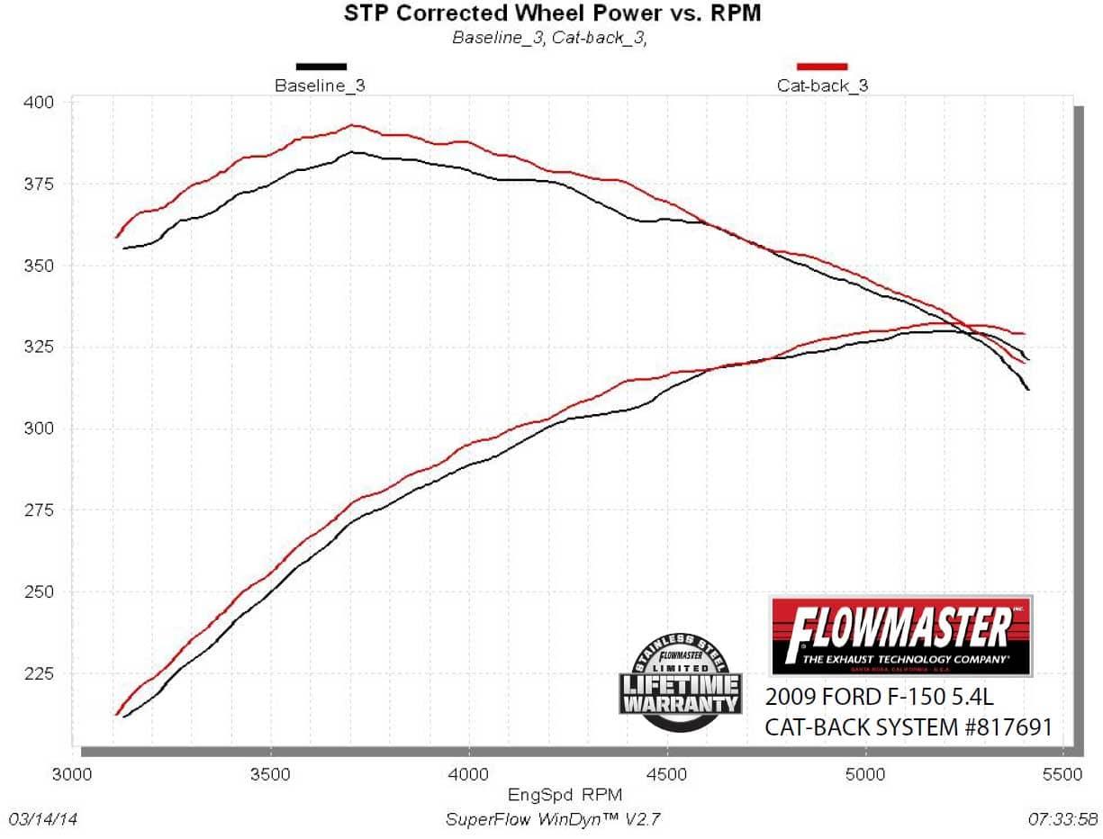 Flowmaster Outlaw Cat Back Dual Exit Exhaust Kit Ford F150 V8 4 6l 5 4l 5 0l