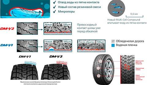 Шины Bridgestone Blizzak DM-V2 (Зимние, Внедорожник ...