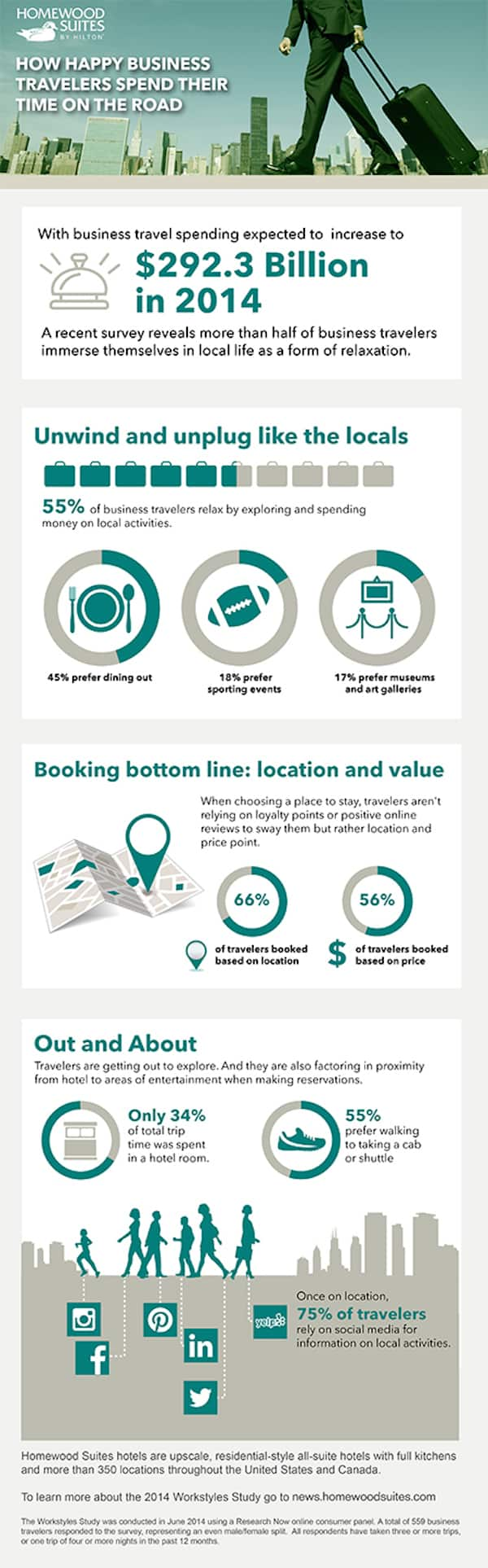 2014 Homewood Suites Workstyles Study