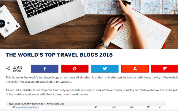 Top Travel Blogs (screenshot)