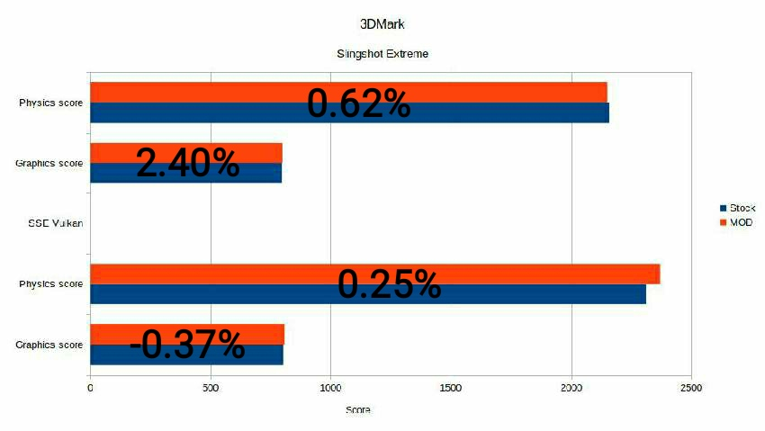3Dmark Android Stock vs MOD