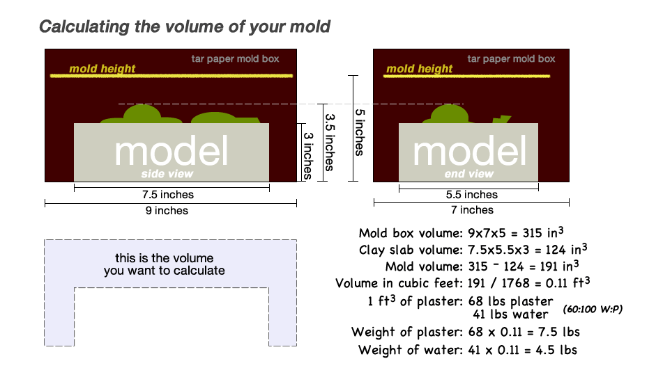 calculatingmoldvolume