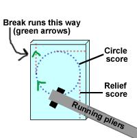 circlecutting
