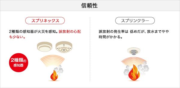 信頼性 [スプリネックス]2種類の感知器が火災を感知。誤放射の心配も少ない。[スプリンクラー]誤放射の発生率は 低めだが、放水までやや時間がかかる。