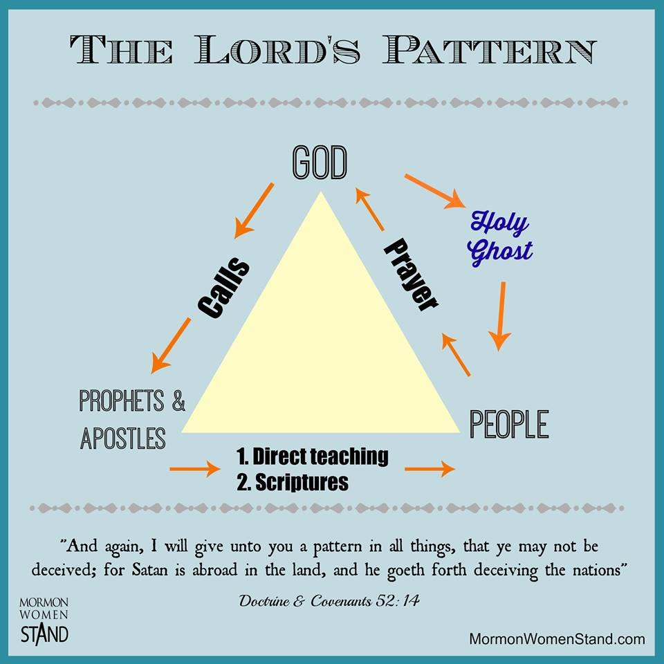 Prophets a key to the lords pattern mormon women stand the lords pattern for revelation pooptronica
