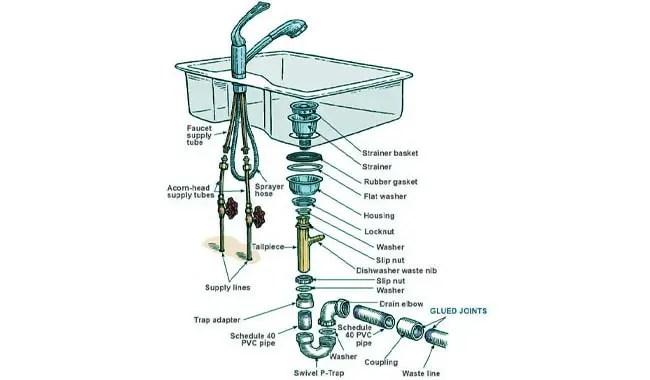 standard sink drain size for kitchen