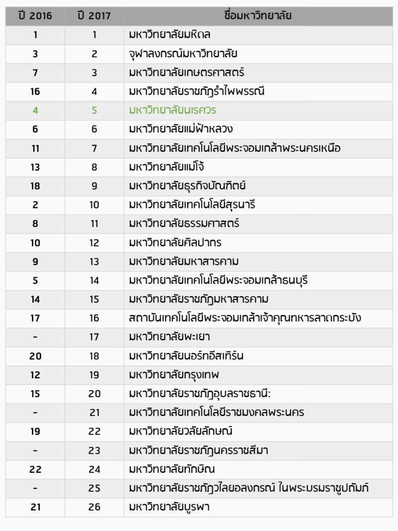 ม.นเรศวร คว้าอันดับ 5 UI GreenMetric world university ranking 2017