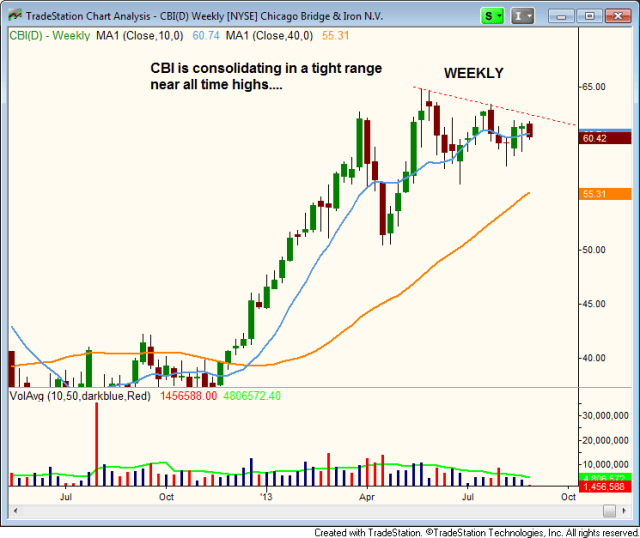$CBI Bullish consolidation