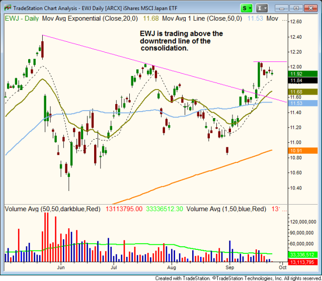 $EWJ bullish consolidation