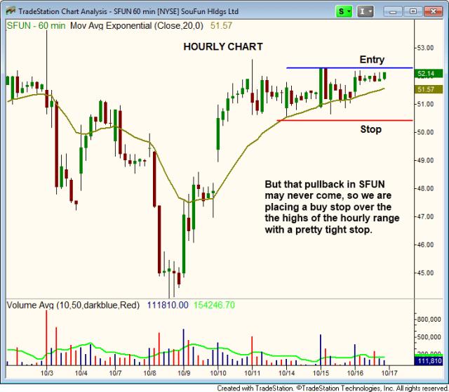 $SFUN hourly chart