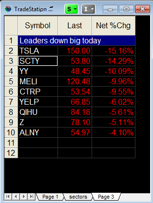 leadership stocks