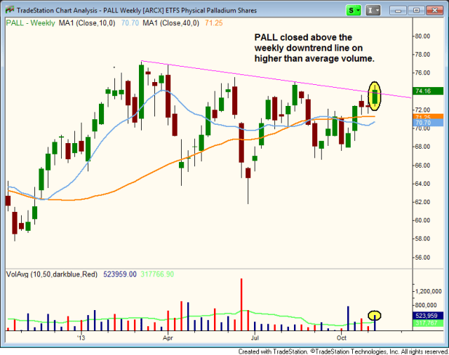 PALL weekly downtrend line