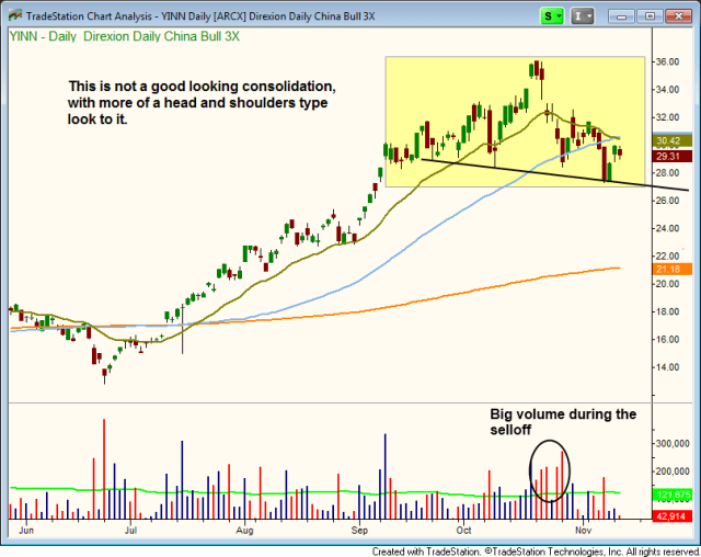$YINN head and shoulders pattern