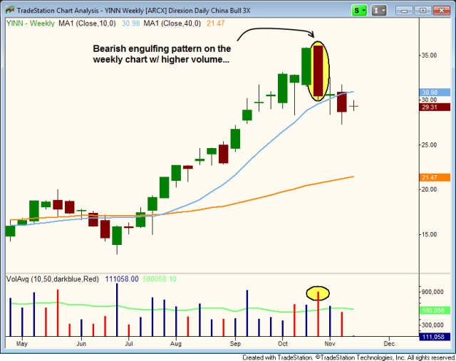 $YINN BEARISH REVERSAL CANDLE