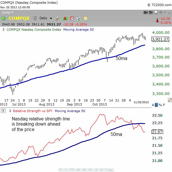 NASDAQ relative strength line