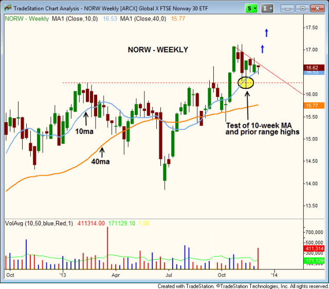 $NORW Downtrend line breakout